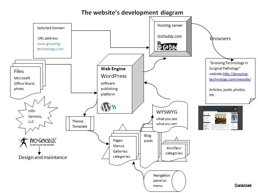 WebDevelDiagGTSP